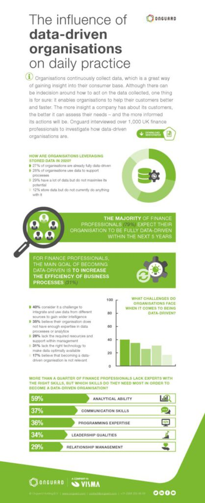 Infographic data-driven organisation