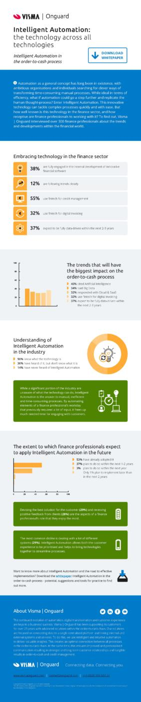 Infographic Intelligent Automation