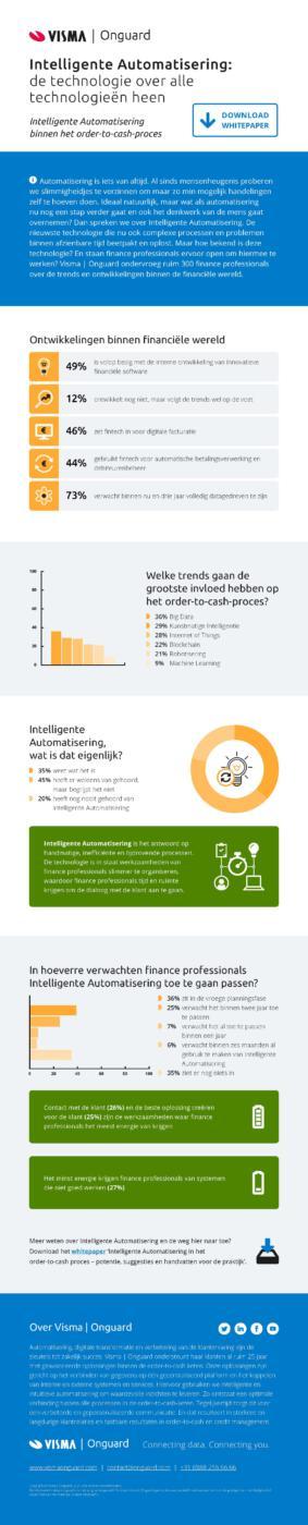 Infographic intelligente automatisering